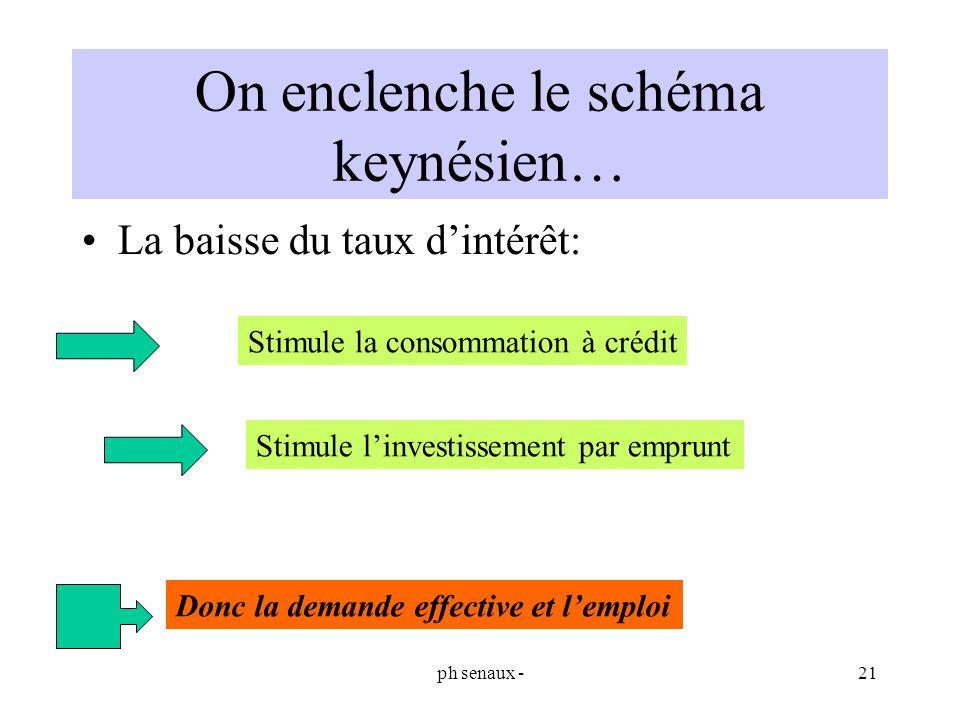ph senaux -21 On enclenche le schéma keynésien… La baisse du taux dintérêt: Stimule la consommation à crédit Stimule linvestissement par emprunt Donc