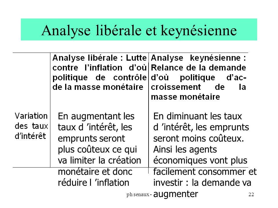 ph senaux -22 Analyse libérale et keynésienne En augmentant les taux d intérêt, les emprunts seront plus coûteux ce qui va limiter la création monétai