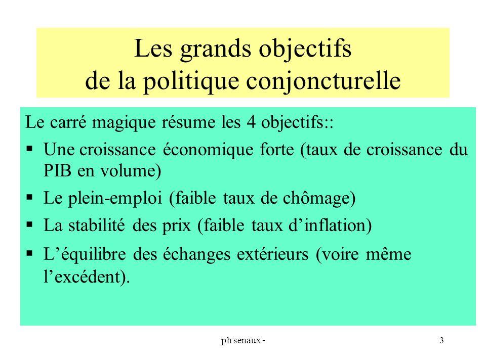 ph senaux -3 Les grands objectifs de la politique conjoncturelle Le carré magique résume les 4 objectifs:: Une croissance économique forte (taux de cr