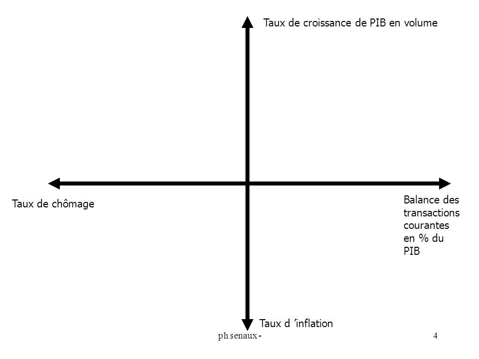 ph senaux -4 Taux de croissance de PIB en volume Taux d inflation Taux de chômage Balance des transactions courantes en % du PIB