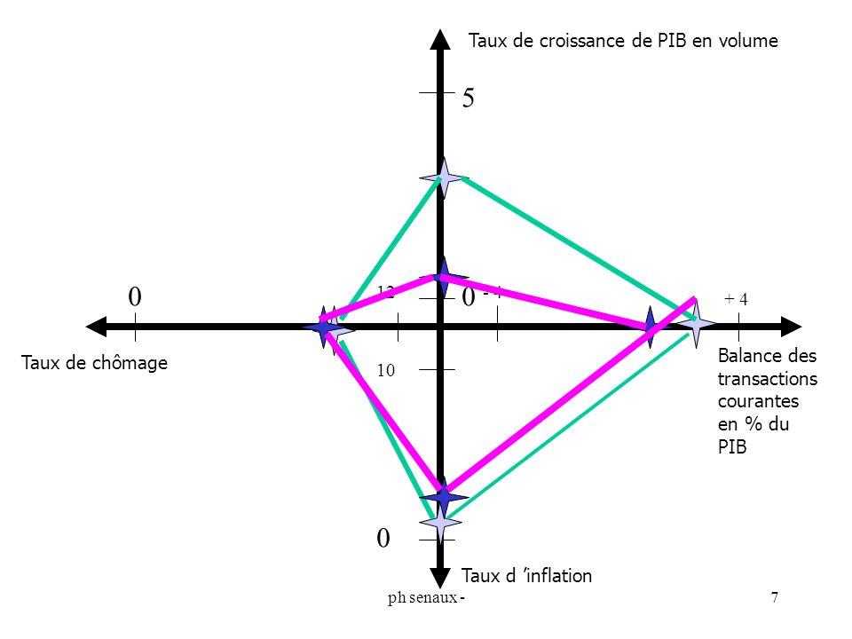 ph senaux -7 Taux de croissance de PIB en volume Taux d inflation Taux de chômage Balance des transactions courantes en % du PIB 0 5 0 12 0 10 + 4 - 4