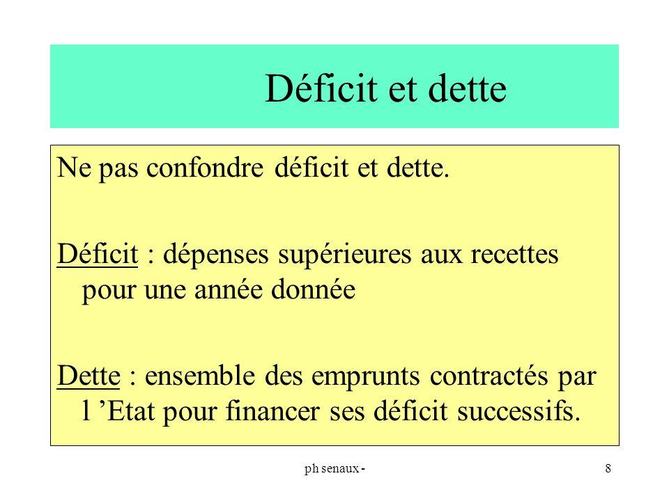 ph senaux -8 Déficit et dette Ne pas confondre déficit et dette. Déficit : dépenses supérieures aux recettes pour une année donnée Dette : ensemble de