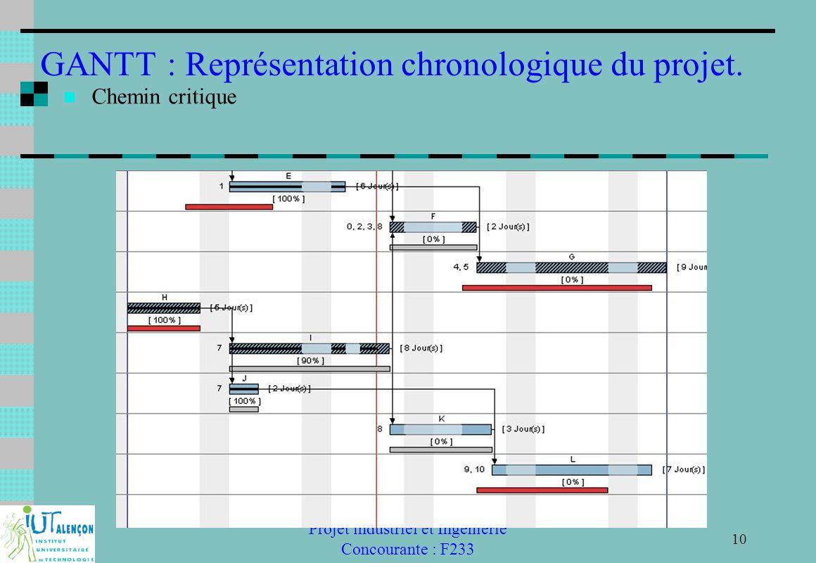 Projet industriel et Ingénierie Concourante : F233 10 GANTT : Représentation chronologique du projet. Chemin critique