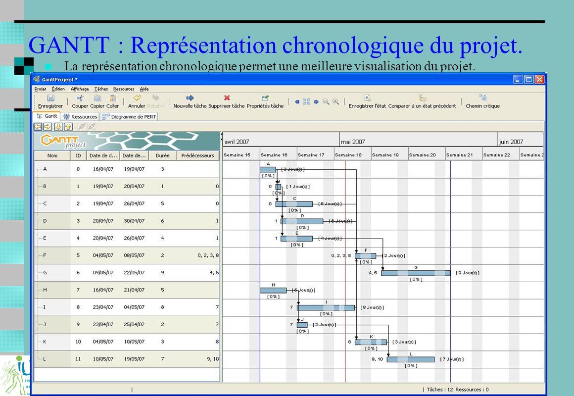 Projet industriel et Ingénierie Concourante : F233 9 GANTT : Représentation chronologique du projet. La représentation chronologique permet une meille