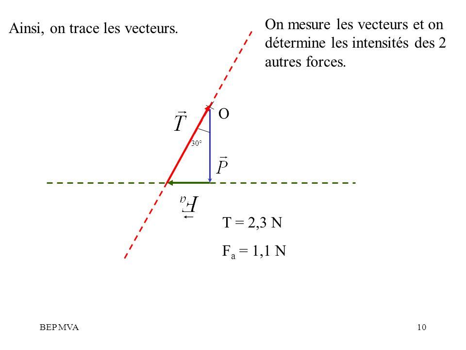 BEP MVA10 O Ainsi, on trace les vecteurs. On mesure les vecteurs et on détermine les intensités des 2 autres forces. T = 2,3 N F a = 1,1 N 30°