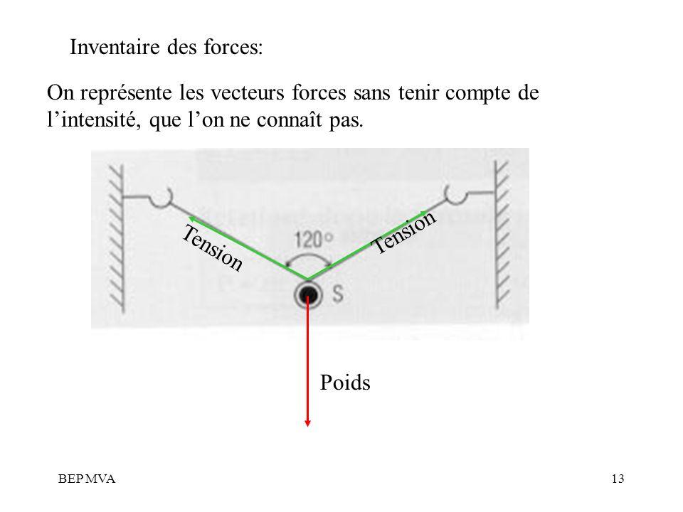 BEP MVA13 Inventaire des forces: On représente les vecteurs forces sans tenir compte de lintensité, que lon ne connaît pas. Poids Tension