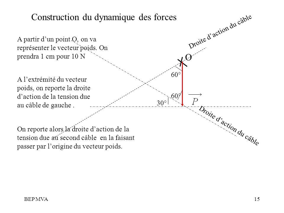 BEP MVA15 Construction du dynamique des forces A partir dun point O, on va représenter le vecteur poids. On prendra 1 cm pour 10 N A lextrémité du vec