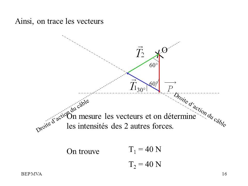 BEP MVA16 O Droite daction du câble 30° 60° Droite daction du câble Ainsi, on trace les vecteurs On mesure les vecteurs et on détermine les intensités
