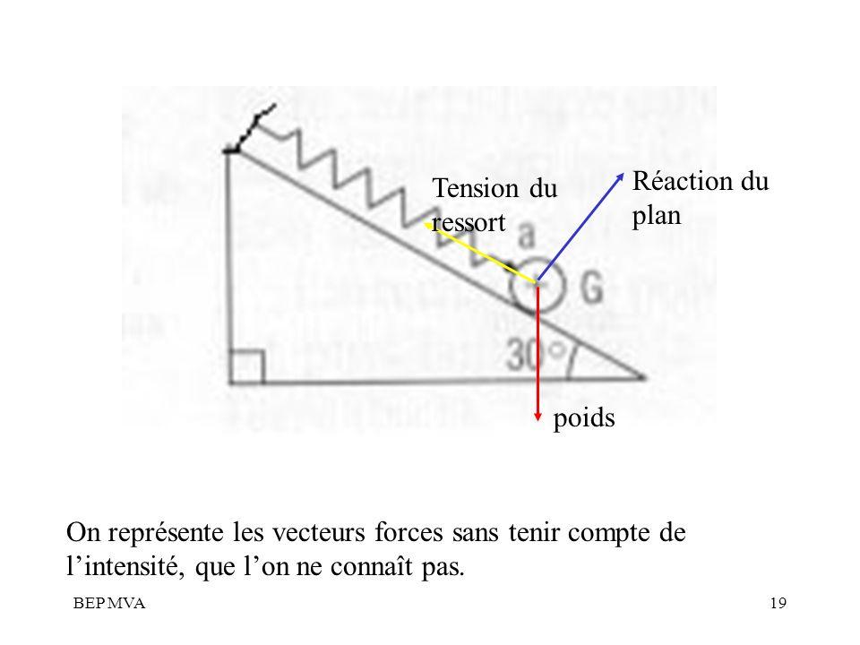 BEP MVA19 poids Réaction du plan Tension du ressort On représente les vecteurs forces sans tenir compte de lintensité, que lon ne connaît pas.
