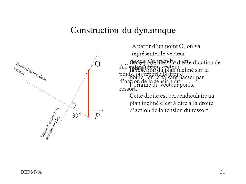 BEP MVA21 Construction du dynamique A partir dun point O, on va représenter le vecteur poids. On prendra 1 cm pour 10 N O A lextrémité du vecteur poid