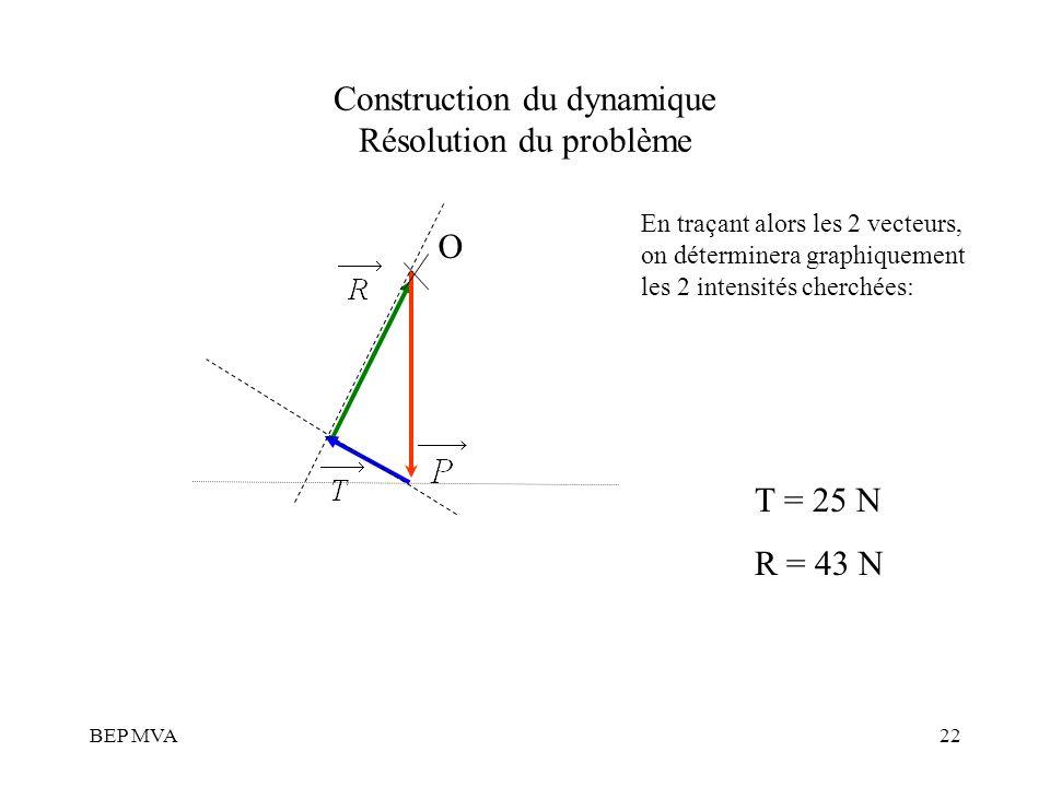 BEP MVA22 Construction du dynamique Résolution du problème En traçant alors les 2 vecteurs, on déterminera graphiquement les 2 intensités cherchées: O