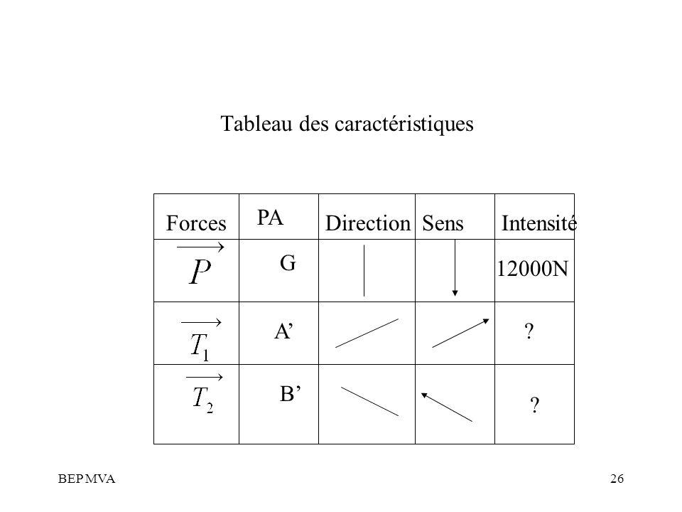 BEP MVA26 Tableau des caractéristiques Forces PA DirectionSensIntensité 12000N G A B ? ?