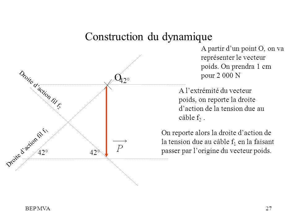 BEP MVA27 Construction du dynamique A partir dun point O, on va représenter le vecteur poids. On prendra 1 cm pour 2 000 N A lextrémité du vecteur poi
