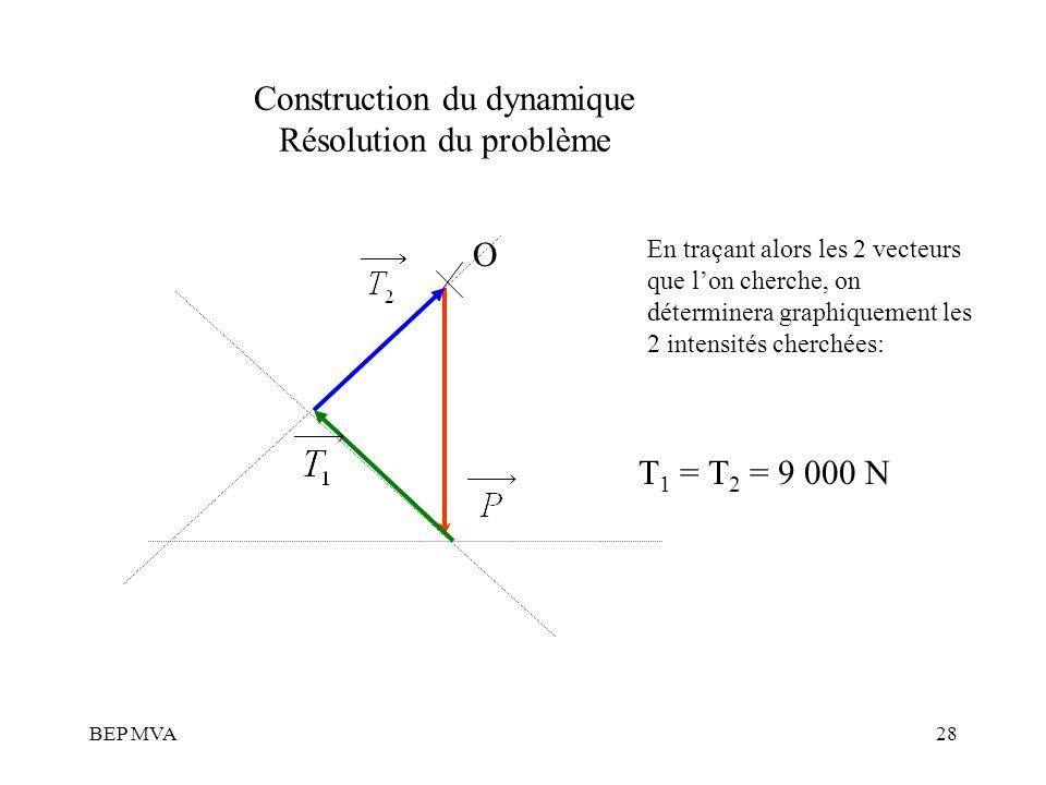 BEP MVA28 Construction du dynamique Résolution du problème En traçant alors les 2 vecteurs que lon cherche, on déterminera graphiquement les 2 intensi