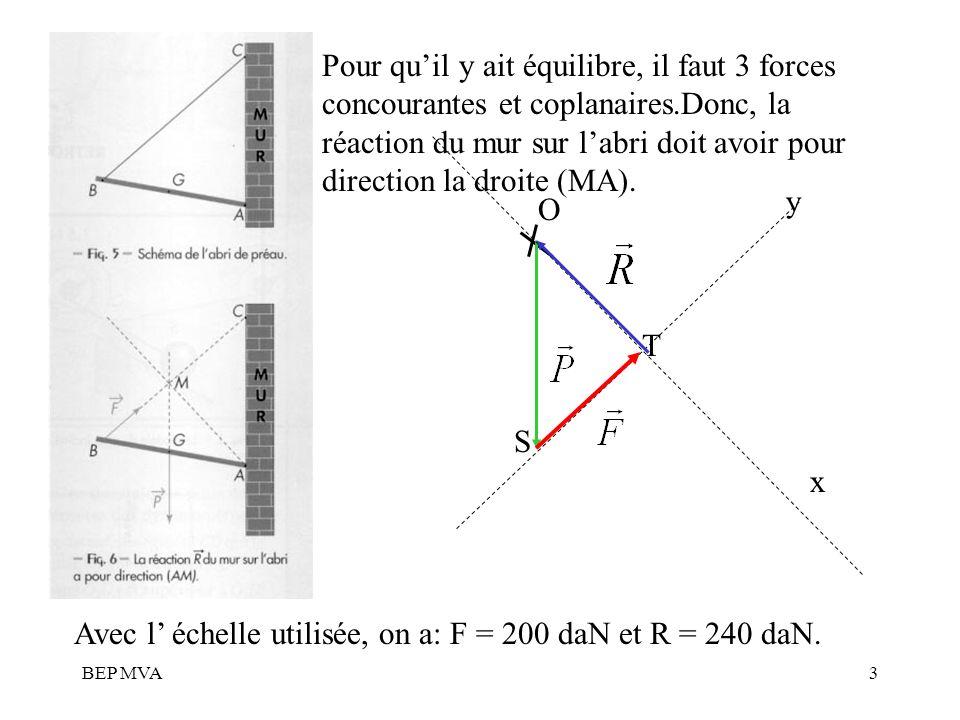 BEP MVA3 O x S y T Avec l échelle utilisée, on a: F = 200 daN et R = 240 daN. Pour quil y ait équilibre, il faut 3 forces concourantes et coplanaires.