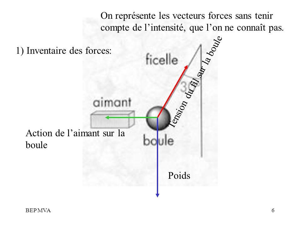 BEP MVA6 1) Inventaire des forces: Poids Tension du fil sur la boule Action de laimant sur la boule On représente les vecteurs forces sans tenir compt