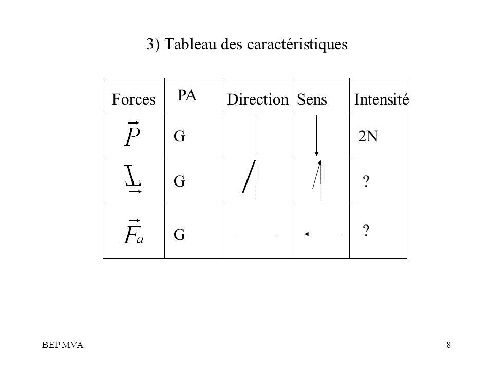 BEP MVA8 3) Tableau des caractéristiques Forces PA DirectionSensIntensité 2NG ? ? G G