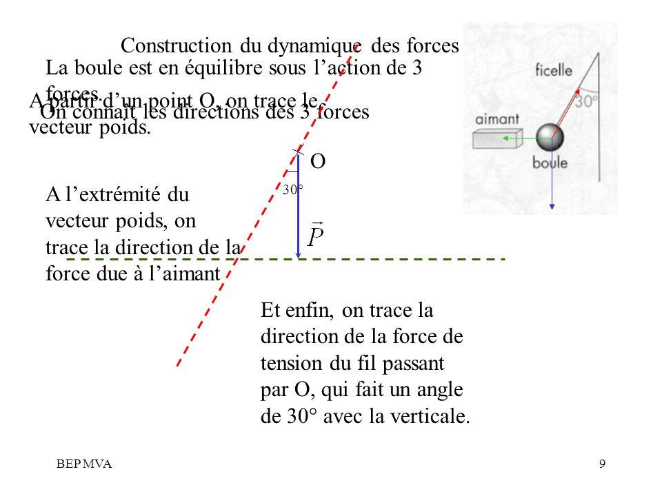 BEP MVA9 Construction du dynamique des forces La boule est en équilibre sous laction de 3 forces. On connaît les directions des 3 forces A partir dun