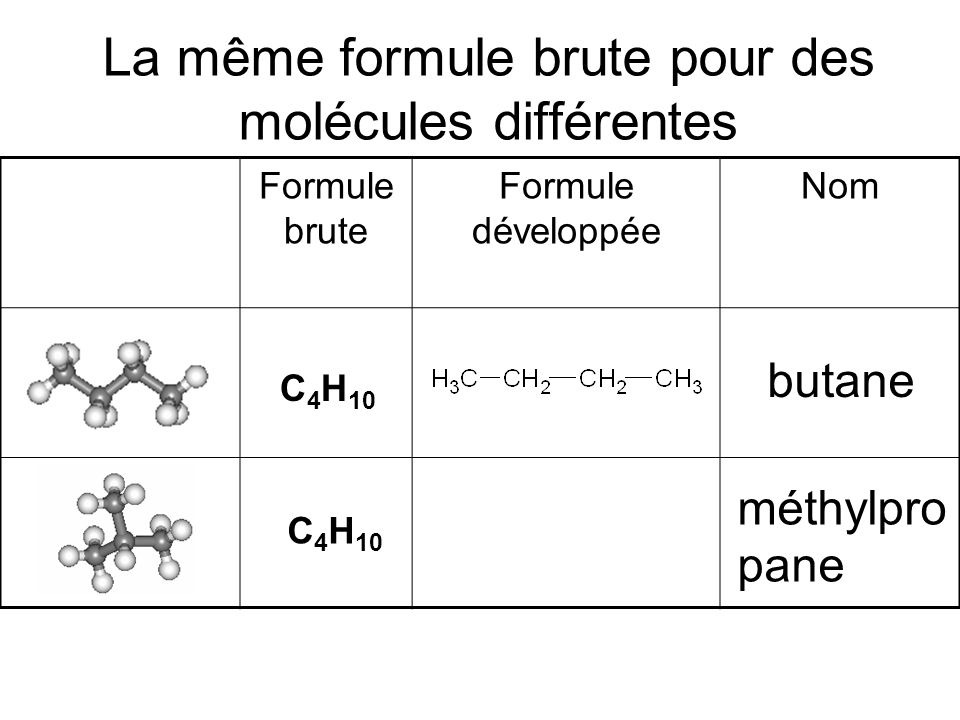 Formule brute Formule développée Nom La même formule brute pour des molécules différentes C 4 H 10 butane C 4 H 10 méthylpro pane