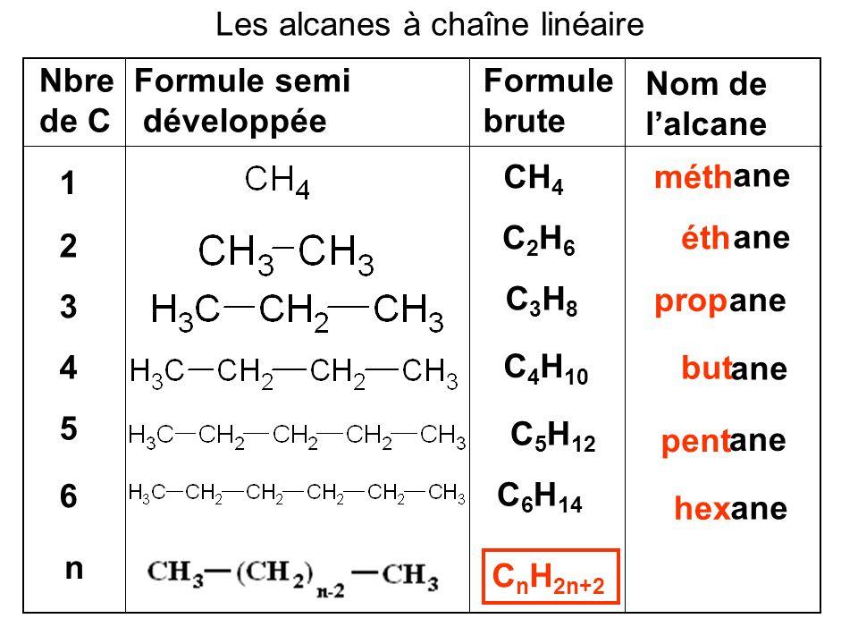 Les alcanes à chaîne linéaire Nbre de C Formule semi développée 1 Formule brute Nom de lalcane 2 CH 4 C2H6C2H6 3 C3H8C3H8 4 C 4 H 10 5 C 5 H 12 6 n C 6 H 14 C n H 2n+2 ane méth éth prop but pent hex