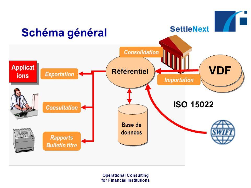 Operational Consulting for Financial Institutions Applicat ions Rapports Bulletin titre Schéma général Référentiel VDF ISO 15022 Base de données Exportation Consultation Consolidation Importation