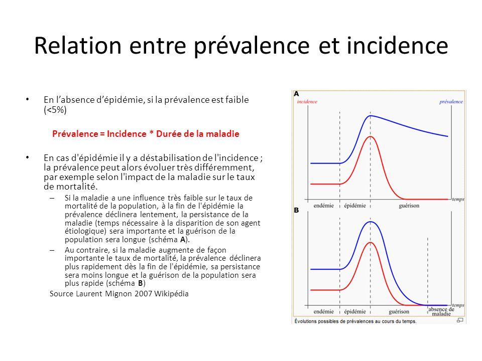 Relation entre prévalence et incidence En labsence dépidémie, si la prévalence est faible (<5%) Prévalence = Incidence * Durée de la maladie En cas d'