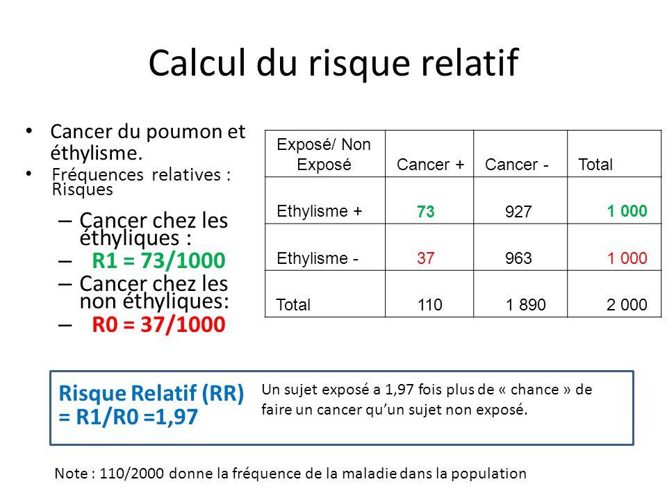 Calcul du risque relatif Cancer du poumon et éthylisme. Fréquences relatives : Risques – Cancer chez les éthyliques : – R1 = 73/1000 – Cancer chez les