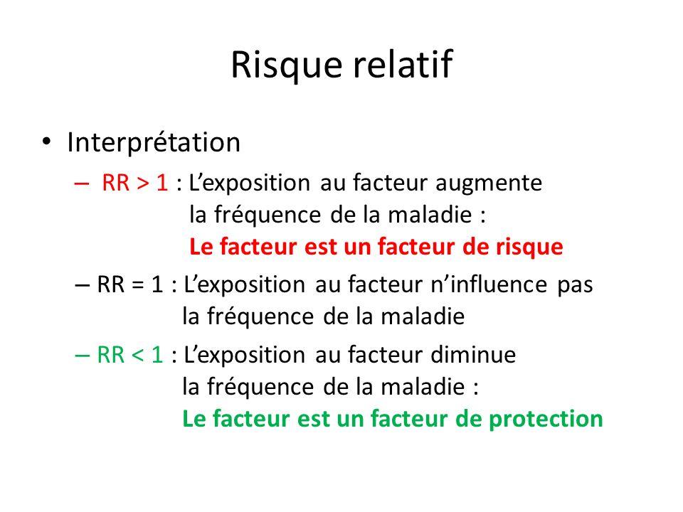 Risque relatif Interprétation – RR > 1 : Lexposition au facteur augmente la fréquence de la maladie : Le facteur est un facteur de risque – RR = 1 : L