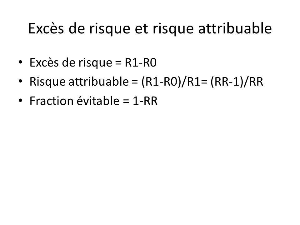 Excès de risque et risque attribuable Excès de risque = R1-R0 Risque attribuable = (R1-R0)/R1= (RR-1)/RR Fraction évitable = 1-RR