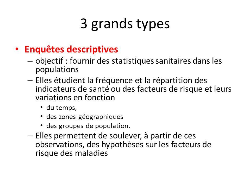 3 grands types Enquêtes descriptives – objectif : fournir des statistiques sanitaires dans les populations – Elles étudient la fréquence et la réparti