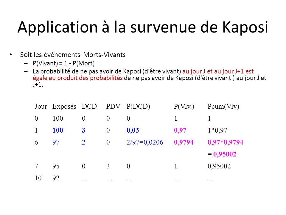 Application à la survenue de Kaposi Soit les événements Morts-Vivants – P(Vivant) = 1 - P(Mort) – La probabilité de ne pas avoir de Kaposi (d'être viv