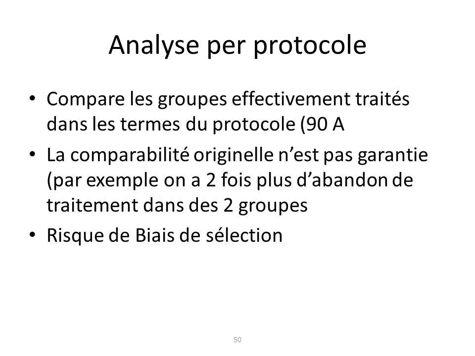 Analyse per protocole Compare les groupes effectivement traités dans les termes du protocole (90 A La comparabilité originelle nest pas garantie (par