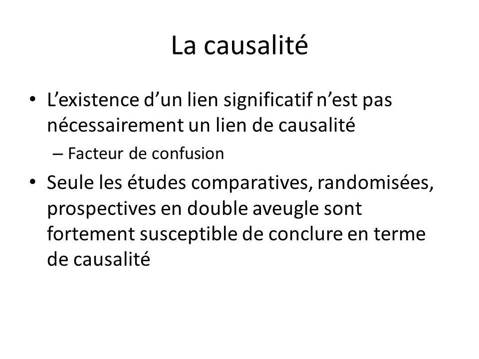 La causalité Lexistence dun lien significatif nest pas nécessairement un lien de causalité – Facteur de confusion Seule les études comparatives, rando