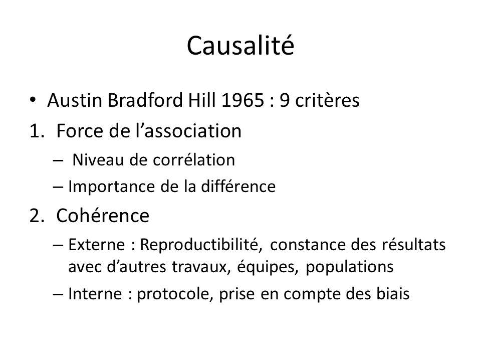 Causalité Austin Bradford Hill 1965 : 9 critères 1.Force de lassociation – Niveau de corrélation – Importance de la différence 2.Cohérence – Externe :