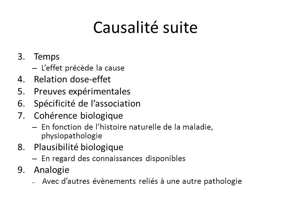 Causalité suite 3.Temps – Leffet précède la cause 4.Relation dose-effet 5.Preuves expérimentales 6.Spécificité de lassociation 7.Cohérence biologique
