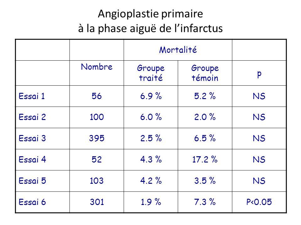 Angioplastie primaire à la phase aiguë de linfarctus Mortalité Nombre Groupe traité Groupe témoin p Essai 1566.9 %5.2 %NS Essai 21006.0 %2.0 %NS Essai
