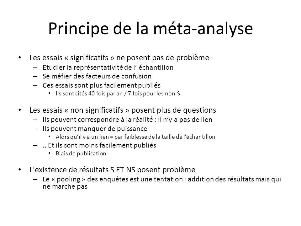 Principe de la méta-analyse Les essais « significatifs » ne posent pas de problème – Etudier la représentativité de l échantillon – Se méfier des fact
