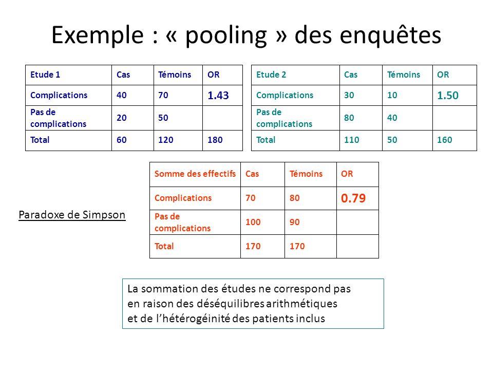 Exemple : « pooling » des enquêtes 18012060Total 5020 Pas de complications 1.43 7040Complications ORTémoinsCasEtude 1 16050110Total 4080 Pas de compli
