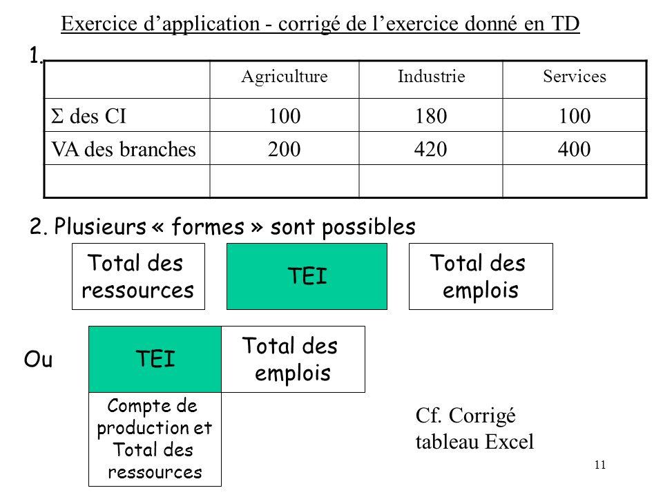 11 Exercice dapplication - corrigé de lexercice donné en TD AgricultureIndustrieServices des CI 100180100 VA des branches200420400 1. 2. Plusieurs « f