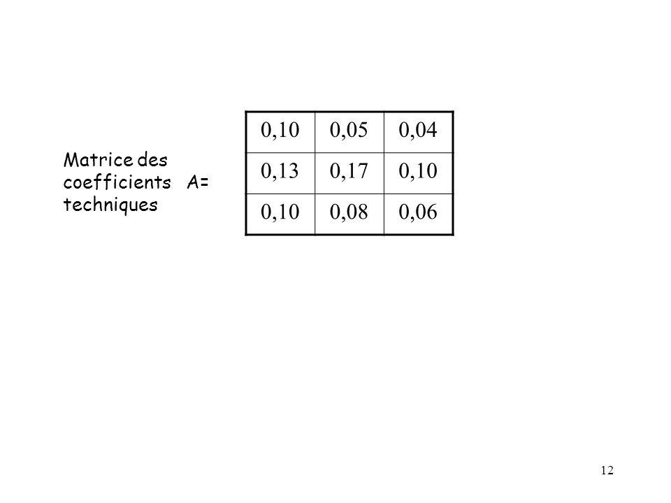12 Matrice des coefficients A= techniques 0,100,050,04 0,130,170,10 0,080,06