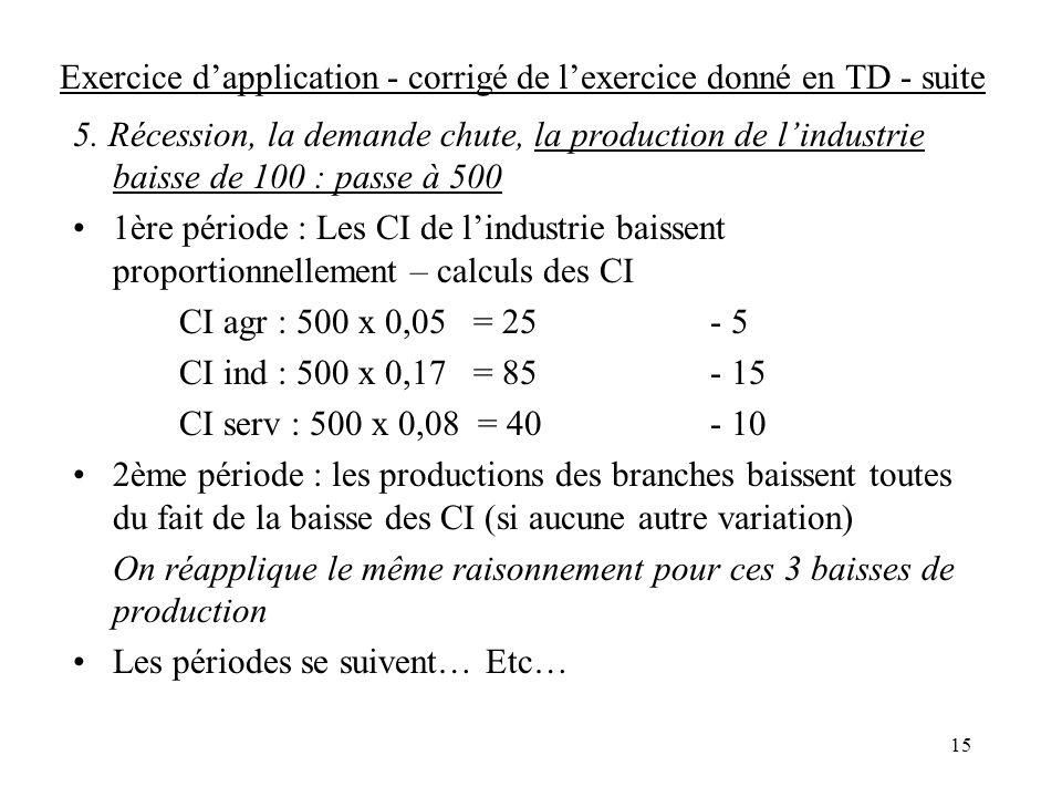 15 Exercice dapplication - corrigé de lexercice donné en TD - suite 5. Récession, la demande chute, la production de lindustrie baisse de 100 : passe