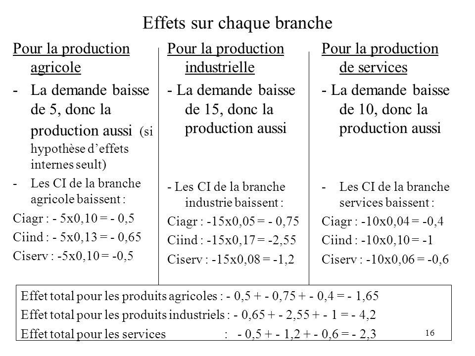 16 Effets sur chaque branche Pour la production agricole -La demande baisse de 5, donc la production aussi (si hypothèse deffets internes seult) -Les CI de la branche agricole baissent : Ciagr : - 5x0,10 = - 0,5 Ciind : - 5x0,13 = - 0,65 Ciserv : -5x0,10 = -0,5 Pour la production industrielle - La demande baisse de 15, donc la production aussi - Les CI de la branche industrie baissent : Ciagr : -15x0,05 = - 0,75 Ciind : -15x0,17 = -2,55 Ciserv : -15x0,08 = -1,2 Pour la production de services - La demande baisse de 10, donc la production aussi -Les CI de la branche services baissent : Ciagr : -10x0,04 = -0,4 Ciind : -10x0,10 = -1 Ciserv : -10x0,06 = -0,6 Effet total pour les produits agricoles : - 0,5 + - 0,75 + - 0,4 = - 1,65 Effet total pour les produits industriels : - 0,65 + - 2,55 + - 1 = - 4,2 Effet total pour les services : - 0,5 + - 1,2 + - 0,6 = - 2,3