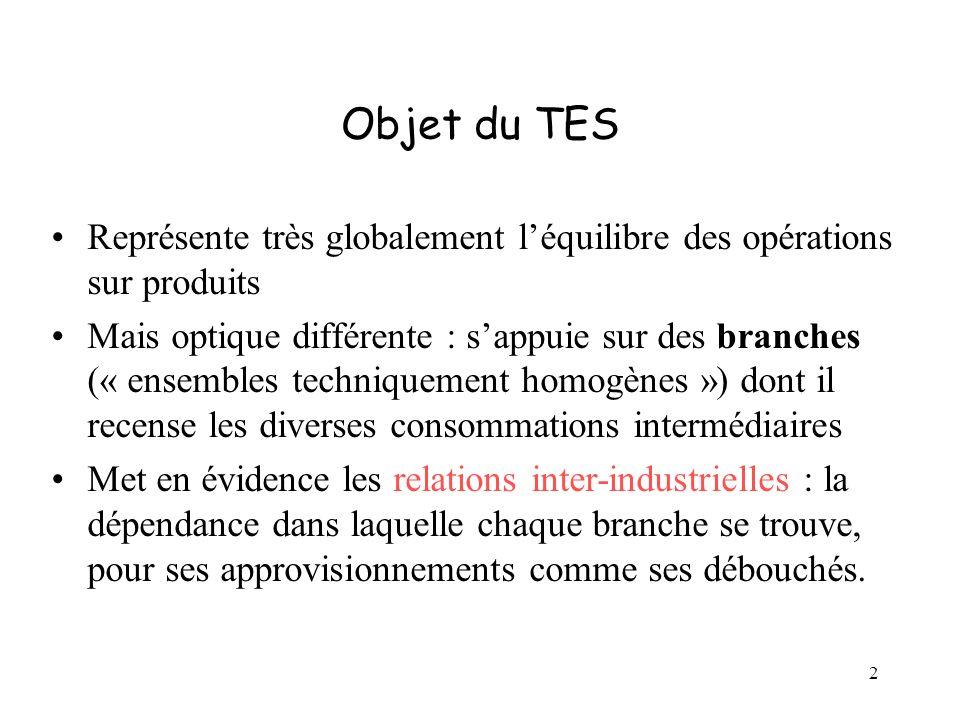 2 Objet du TES Représente très globalement léquilibre des opérations sur produits Mais optique différente : sappuie sur des branches (« ensembles tech