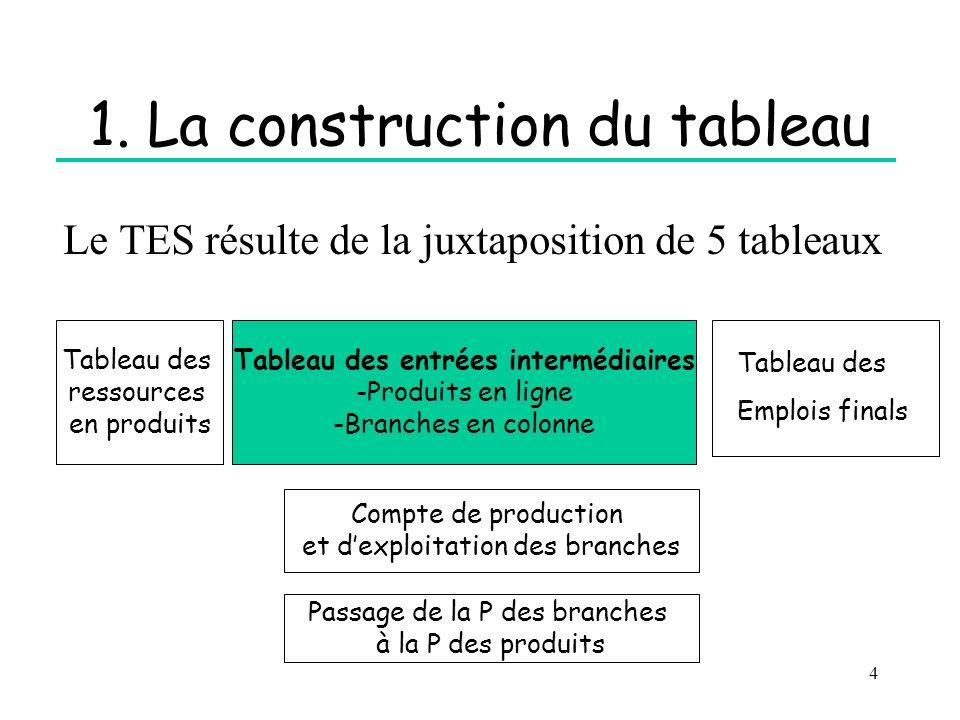 4 1. La construction du tableau Le TES résulte de la juxtaposition de 5 tableaux Tableau des entrées intermédiaires -Produits en ligne -Branches en co