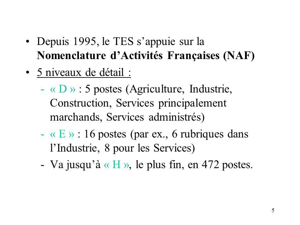 5 Depuis 1995, le TES sappuie sur la Nomenclature dActivités Françaises (NAF) 5 niveaux de détail : -« D » : 5 postes (Agriculture, Industrie, Construction, Services principalement marchands, Services administrés) -« E » : 16 postes (par ex., 6 rubriques dans lIndustrie, 8 pour les Services) -Va jusquà « H », le plus fin, en 472 postes.
