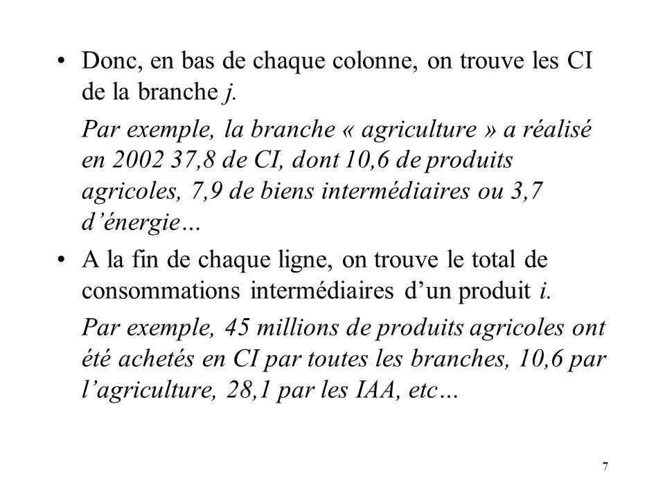 7 Donc, en bas de chaque colonne, on trouve les CI de la branche j. Par exemple, la branche « agriculture » a réalisé en 2002 37,8 de CI, dont 10,6 de