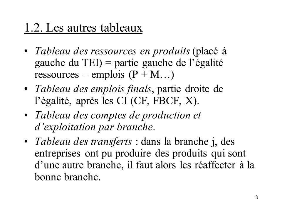 8 1.2. Les autres tableaux Tableau des ressources en produits (placé à gauche du TEI) = partie gauche de légalité ressources – emplois (P + M…) Tablea