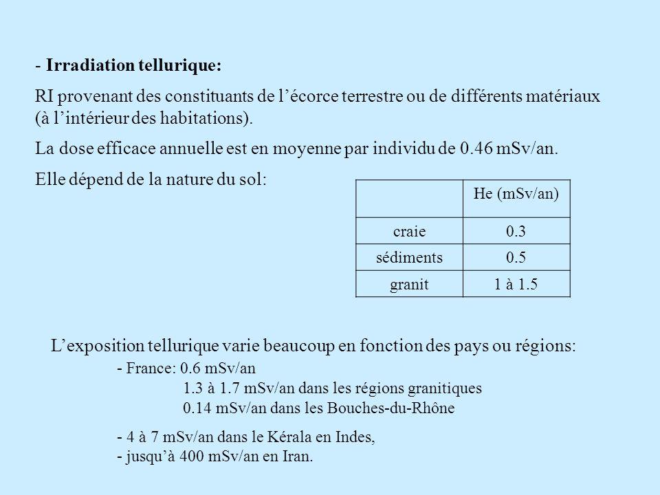 - Irradiation tellurique: RI provenant des constituants de lécorce terrestre ou de différents matériaux (à lintérieur des habitations). La dose effica