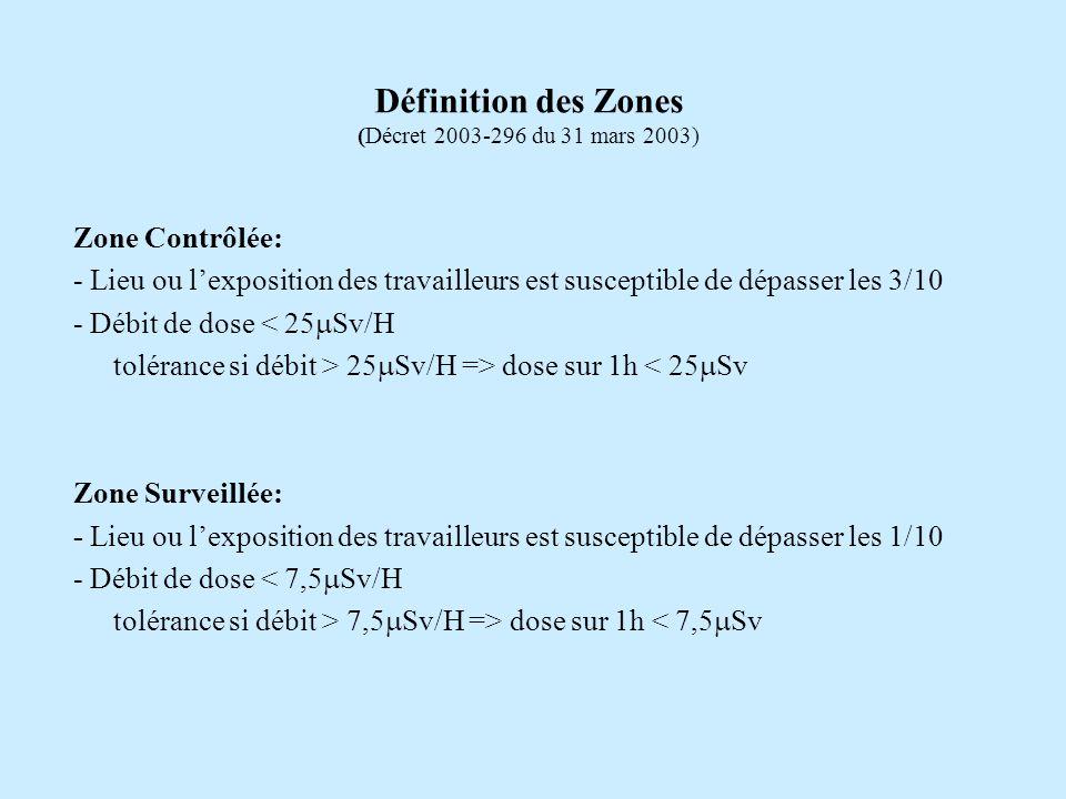 Zone Contrôlée: - Lieu ou lexposition des travailleurs est susceptible de dépasser les 3/10 - Débit de dose < 25 Sv/H tolérance si débit > 25 Sv/H =>