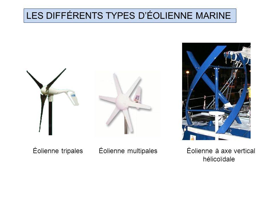 LES DIFFÉRENTS TYPES DÉOLIENNE MARINE Éolienne tripales Éolienne multipales Éolienne à axe vertical hélicoïdale